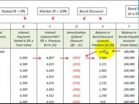 Bond Discount Amortization Schedule How To Setup And Use  Youtube