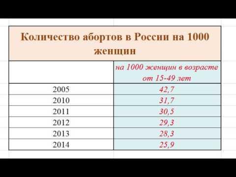 Для российских зрителей: статистика рождения, абортов, мигрантов и т.д. ИНФОГРАФИКА