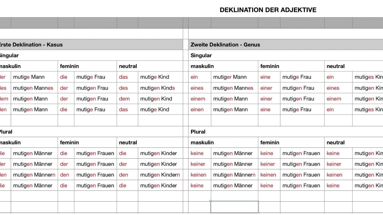 Deutsch Grammatik Adjektive Deklinationen Youtube