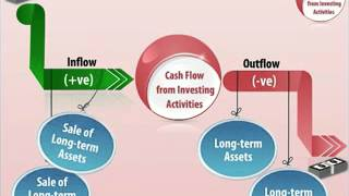 Cash Flow Activities   Investing Activities - Class 12
