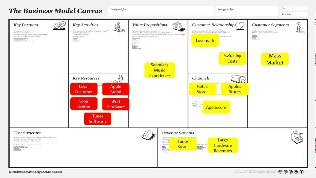 Business Model Canvas Menggunakan Contoh iPod & iTunes ...