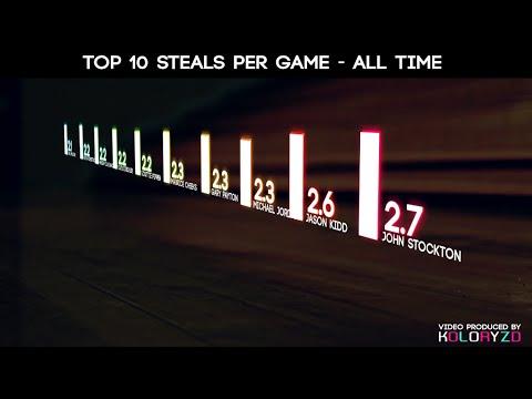 NBA TOP 10 LIST - HIGHEST AVG. STEALS PER GAME - ALL TIME