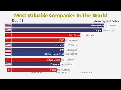 Топ-10 самых ценных компаний мира (1997-2019)