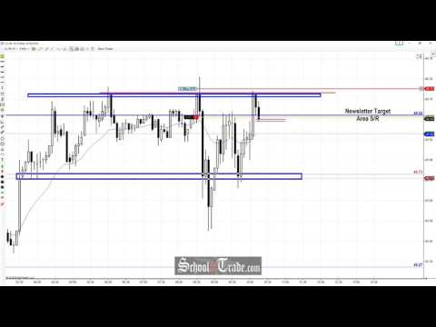 Price Action Trading The Crude Oil Target Zone; SchoolOfTrade.com