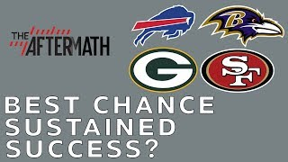 Which Surprise 2-0 Team has the Best Chance at Sustained Success?