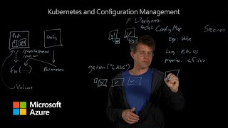 How Kubernetes and Configuration Management works