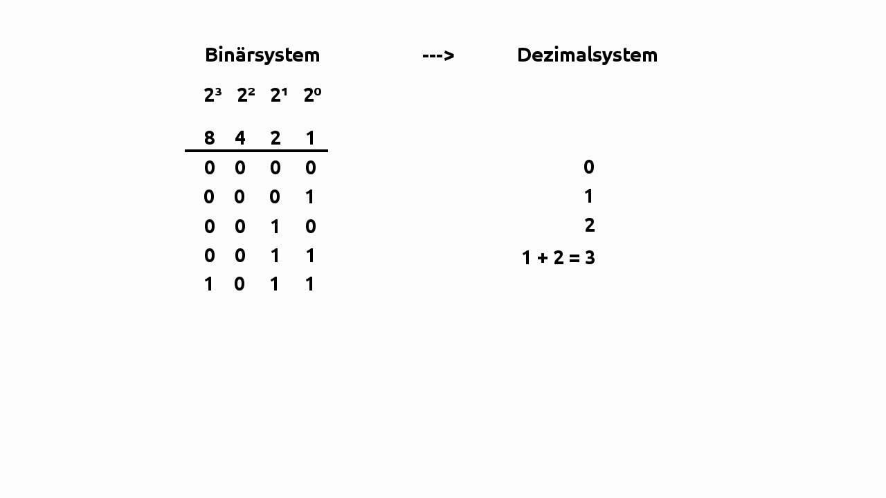 binärzahlen umrechnen übungen bitcoin vs ethereum langfristige investition