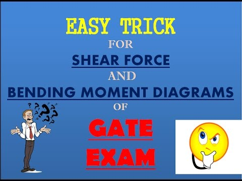 Shear force and bending moment diagrams || Solve within 5 min || Part 1