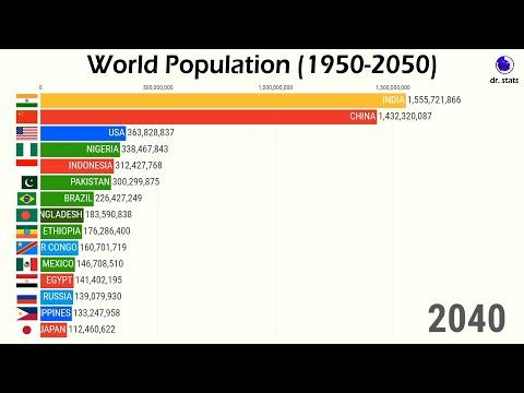 World Population Timeline & Projections (1950-2050)