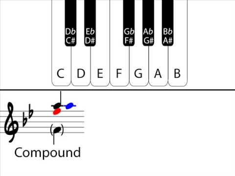 Music Theory - Understanding Intervals: Part 4