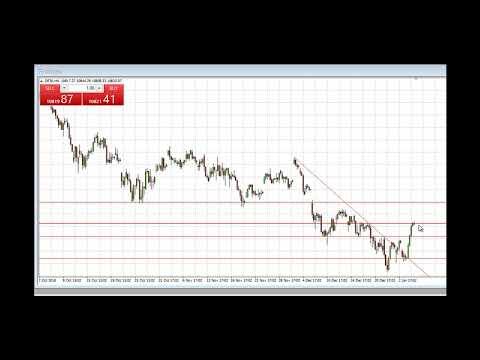 Dax-Signal: Short aufgrund von Gewinnmitnahmen