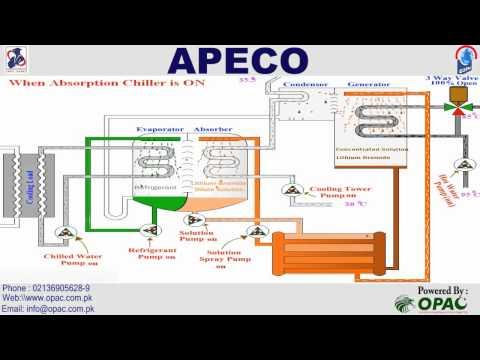 (Opac Apeco Absorption Chiller Working)kuwait hvac,ksa,uae,pakistanyouth,geopakistan,humpakistan