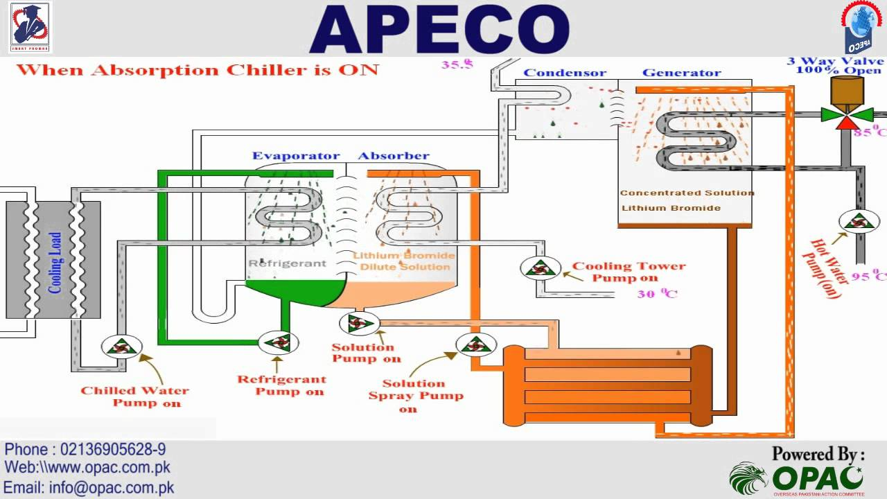Opac Apeco Absorption Chiller Working Kuwait Hvac Ksa Uae