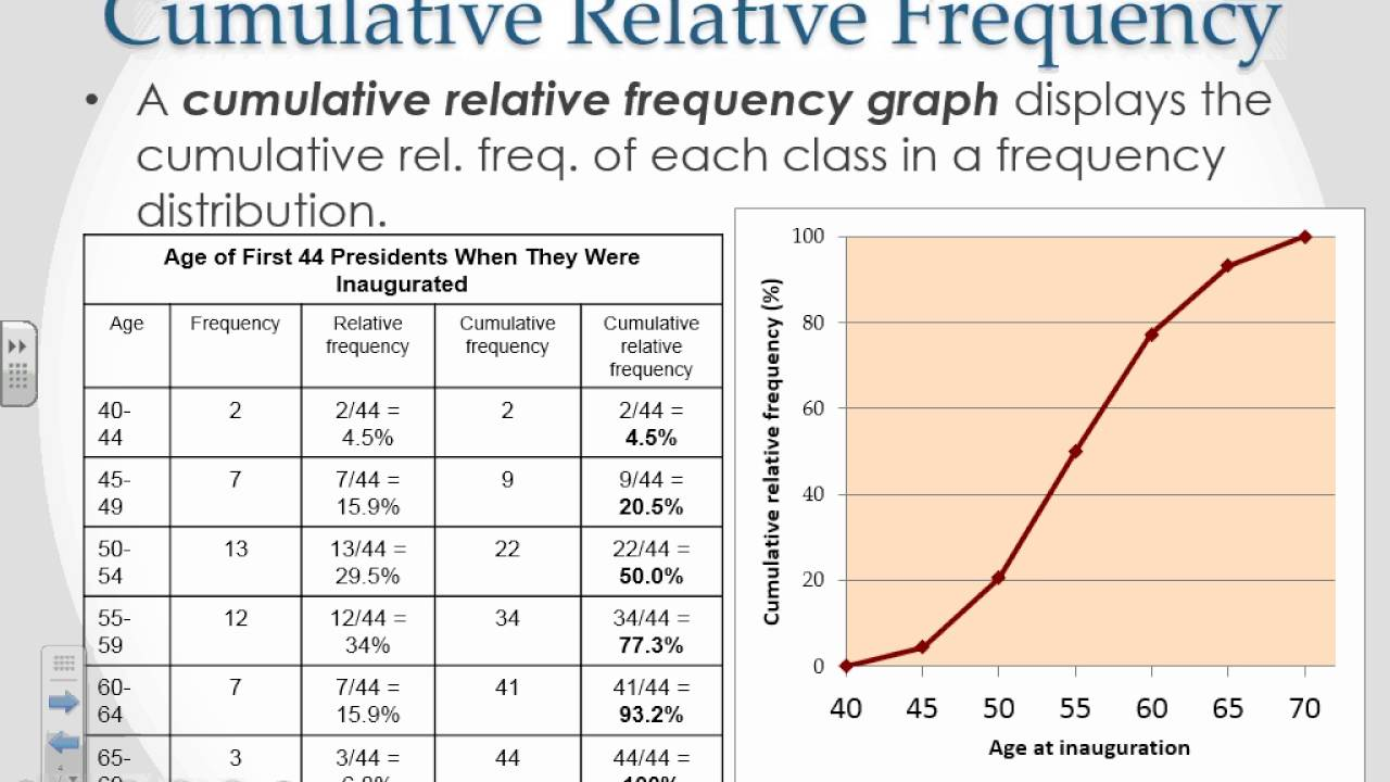 Percentiles Cumulative Relative Frequency Z Scores Youtube
