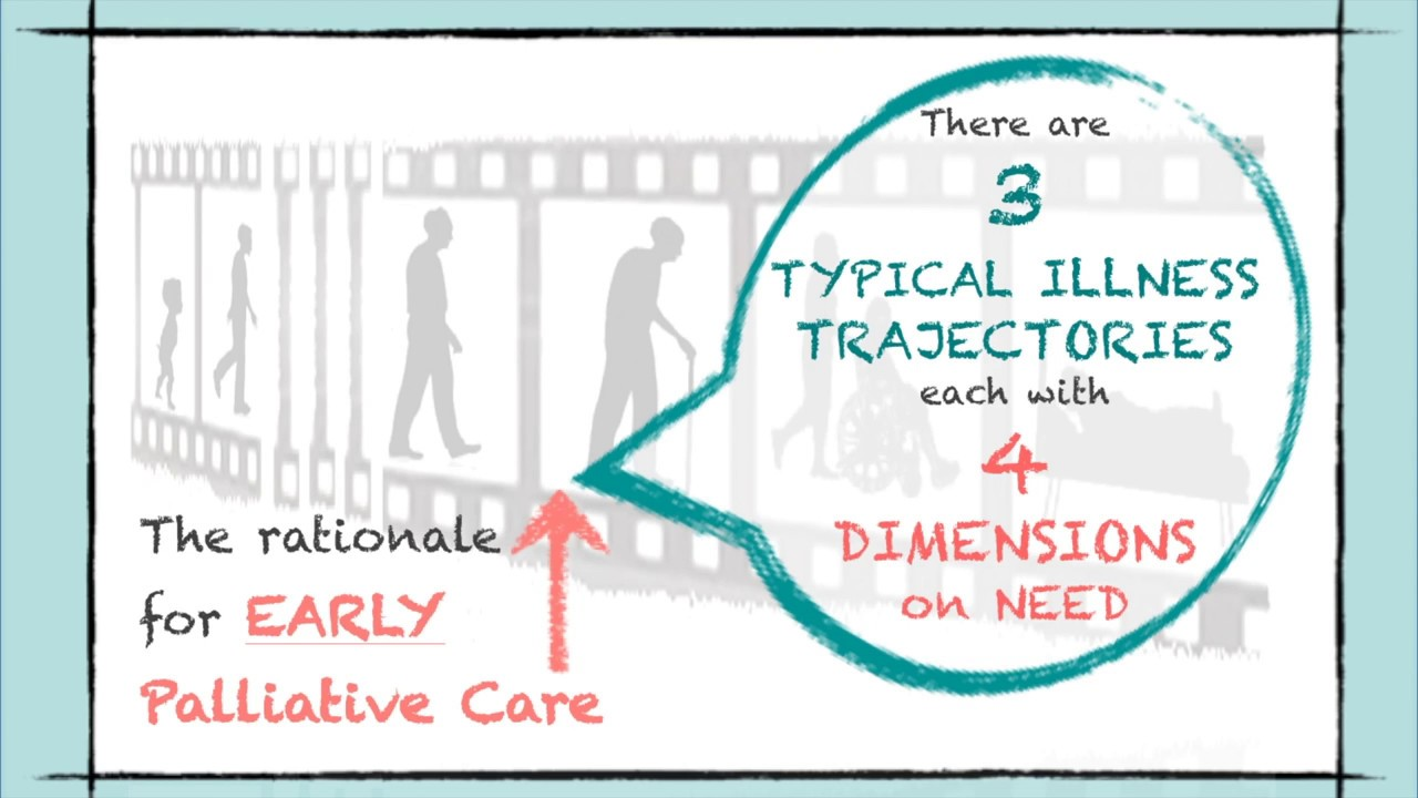 Palliative Care – Living Well in Communities blog