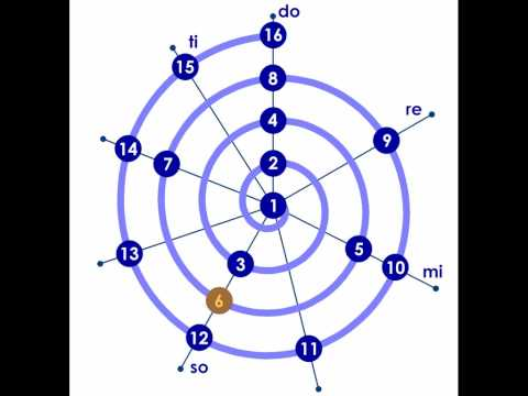 Octave spiral with the first 16 elements of the harmonic ser