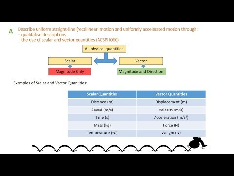 1A Kinematics - Scalar V Vector, Distance V Displacement