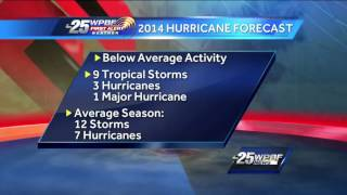 2014 Atlantic hurricane season forecast is out