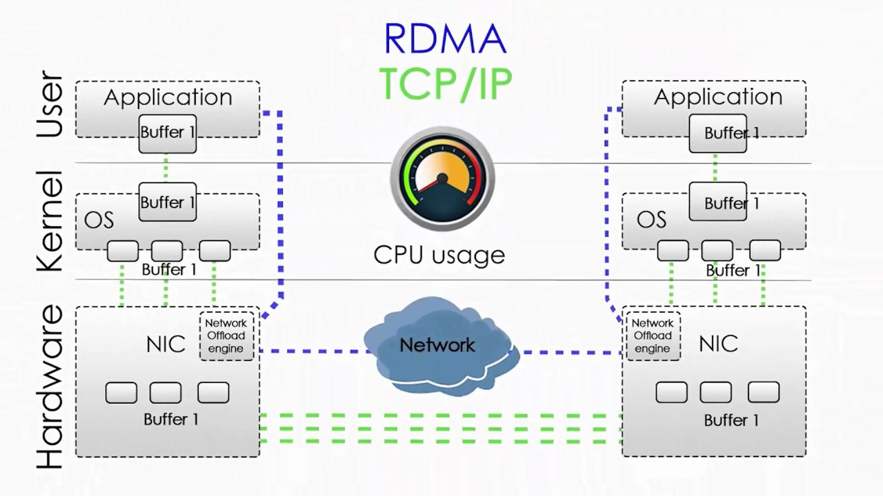 VMware vSphere ESXi 6 5 with Paravirtual RDMA