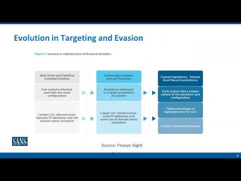 Harness the Hacker With Breach and Attack Simulation