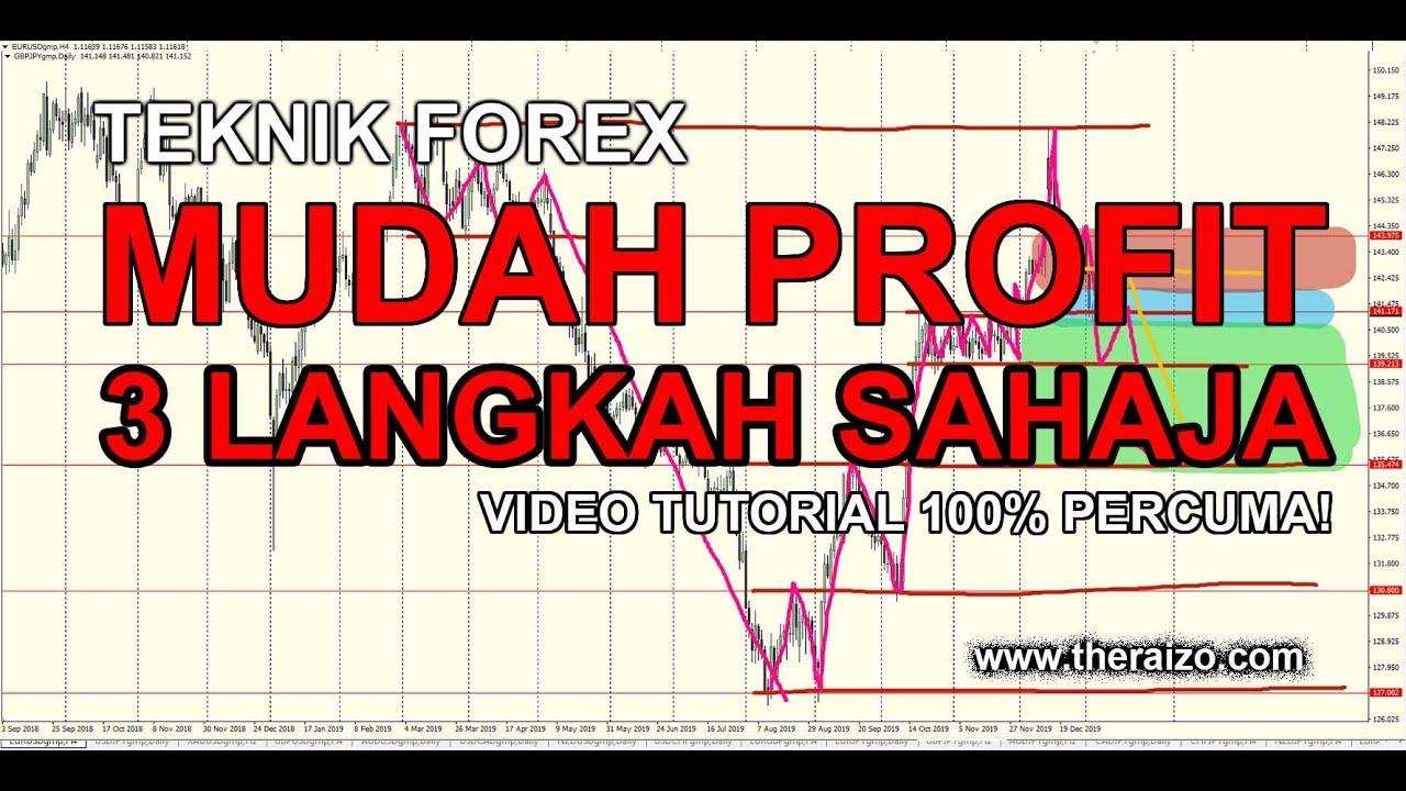 Rumah Forex Indonesia: Meta Trader 4