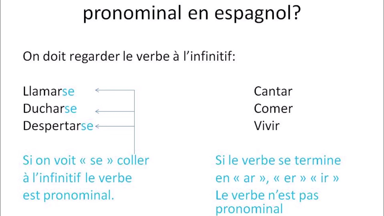 Verbes Pronominaux A1 Youtube