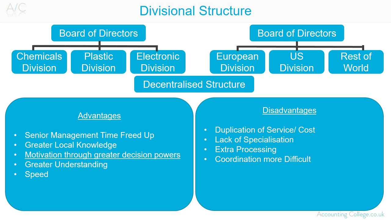 Divisional organisational structure   of business terminology also rh youtube