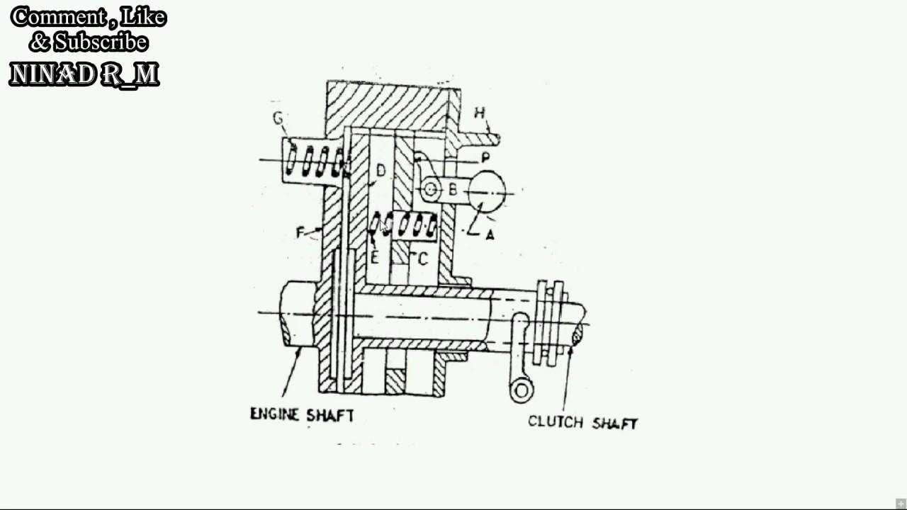 medium resolution of centrifugal clutch diagram 12 13 castlefans de u2022 centrifugal clutch parts diagram centrifugal clutch parts diagram