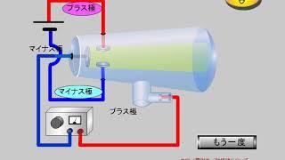 中学理科、電流と磁界 (80-10, -20)陰極線について