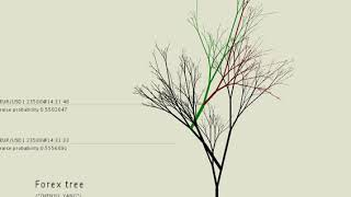 Forex tree- 3D data visualization based on the real-time Forex (foreign exchange) rate