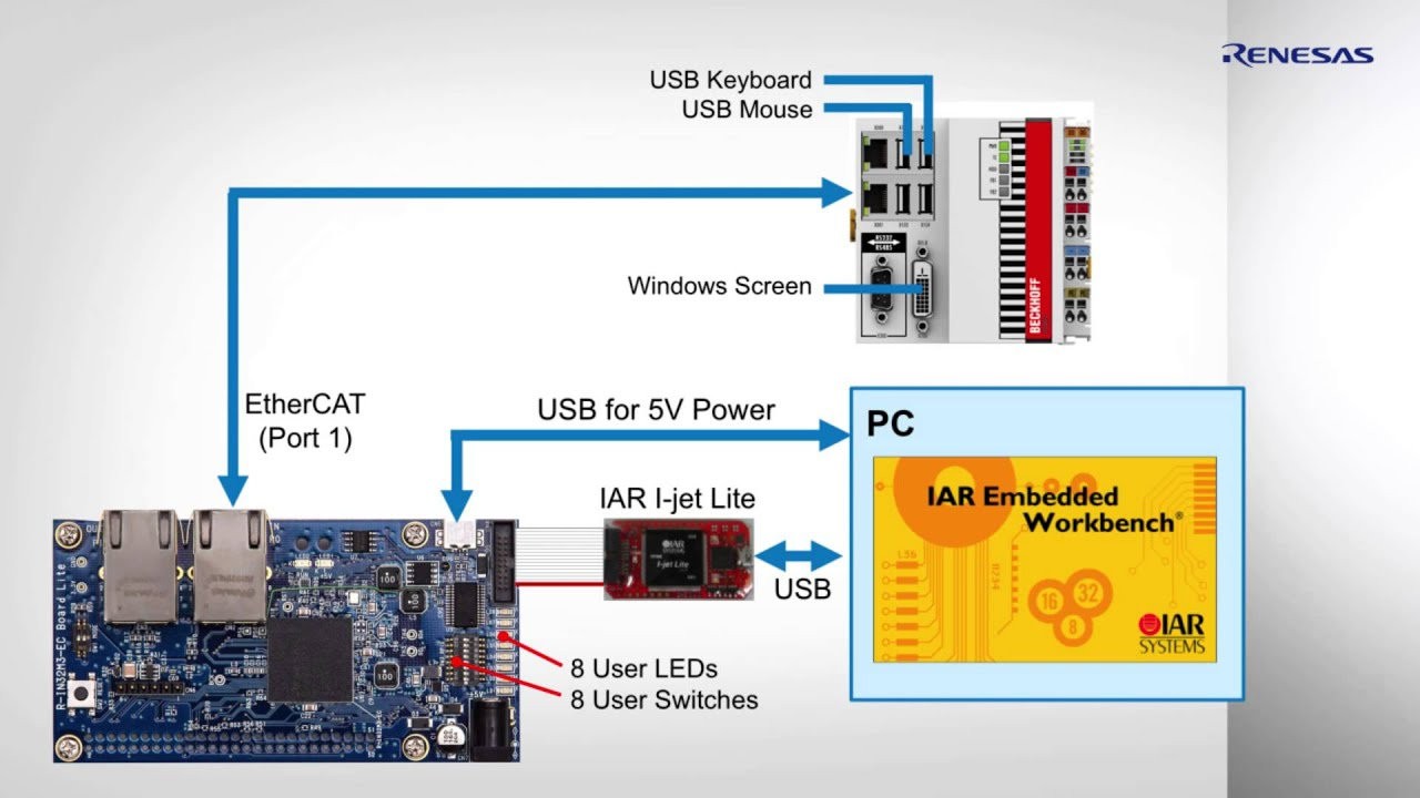 Connect-it! Ethernet R-IN Solution Kit Tutorial