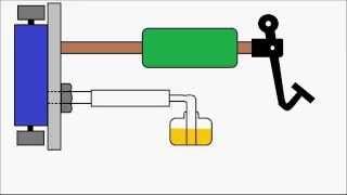 Animation | Wie die hydraulische Bremse funktioniert und Bremse-Blutung erfolgt.