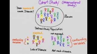 RCT vs Cohort study