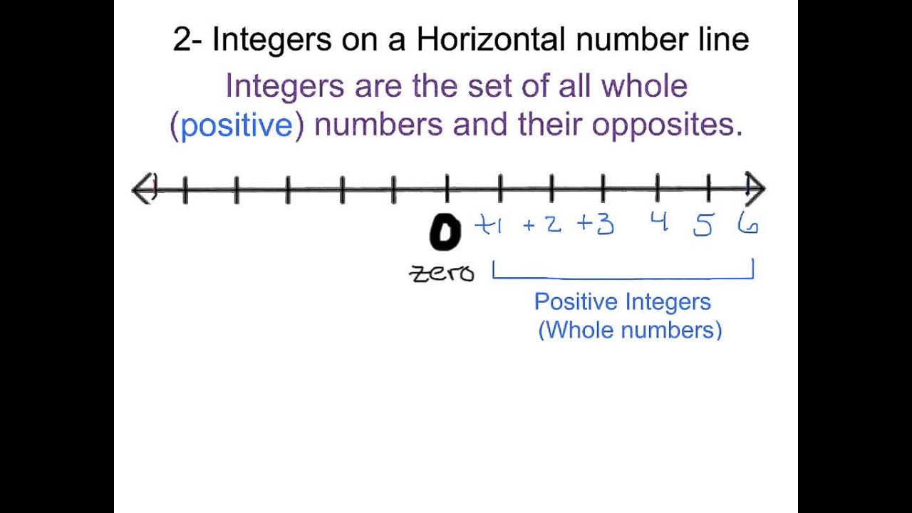 worksheet Horizontal Number Line number lines identifying integers and their opposites youtube opposites