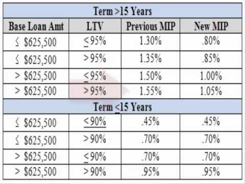 fha-mortgage-insurance-premium-reduced-january-2015