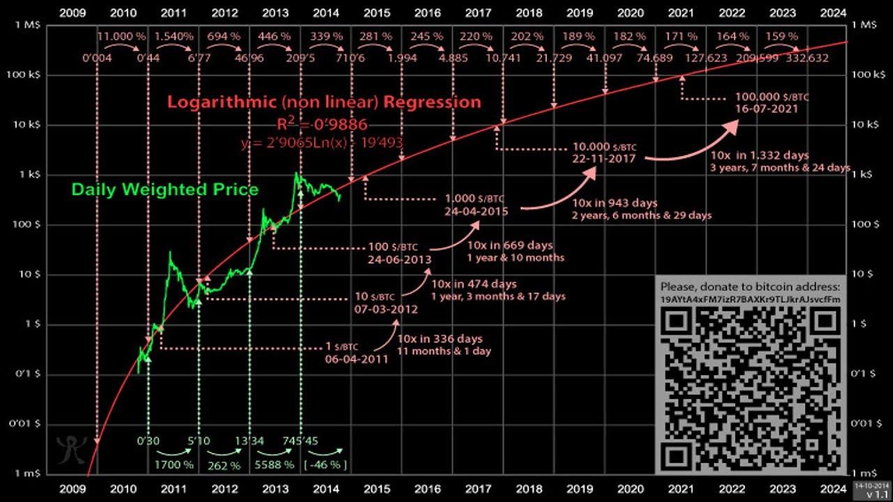 maxresdefault Previsão indica que Bitcoin irá valer 500 mil dólares até 2024.