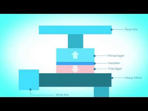 Spin Orbit Torque(SOT) Magnetoresistive Radom Access Memory(MRAM)-The Next Generation Memory