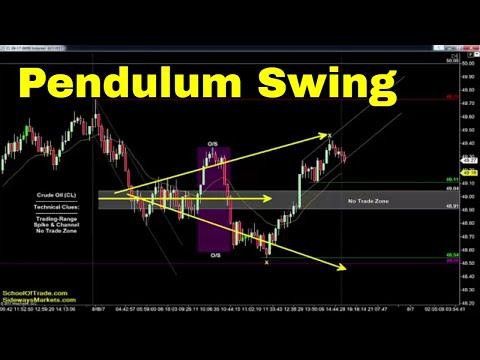 'Pendulum Swing' Trading Strategy | Crude Oil, Emini, Nasdaq, Gold, Euro