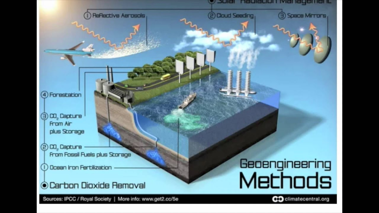 Image result for weather control technology