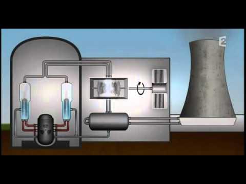 ✪✪ Le Nucléaire : L'Energie a Double Tranchante [ Documentaire Science ] ✪✪