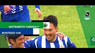 明治安田生命J2リーグ 第10節 松本vs山形は2018年4月22日(日)松本で...