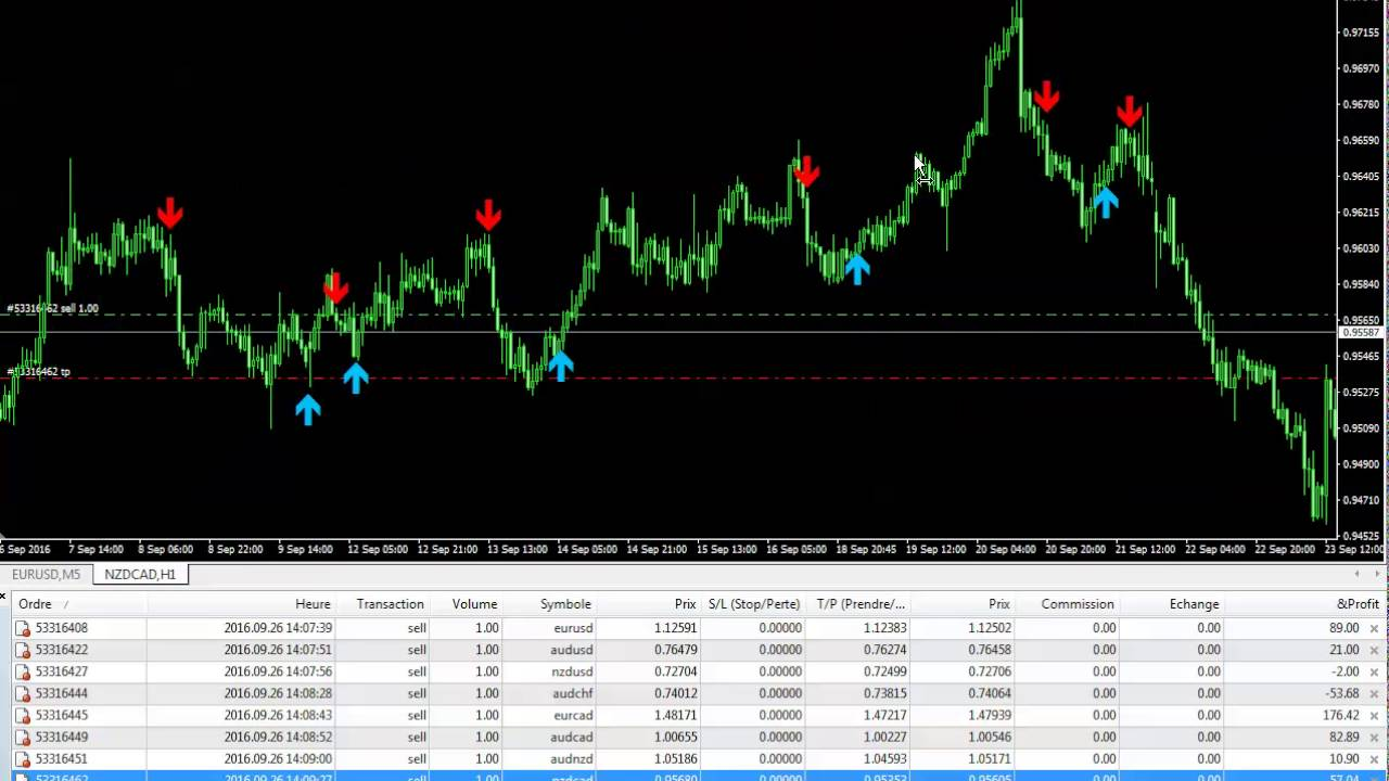 Indicadores Forex No Repinta High Profitability Binary Options
