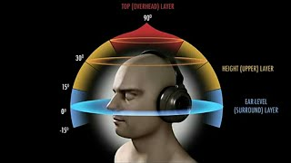7D Virtual Experience | The Barber Shop | Check your Earphones/Headphone Sound Quality.