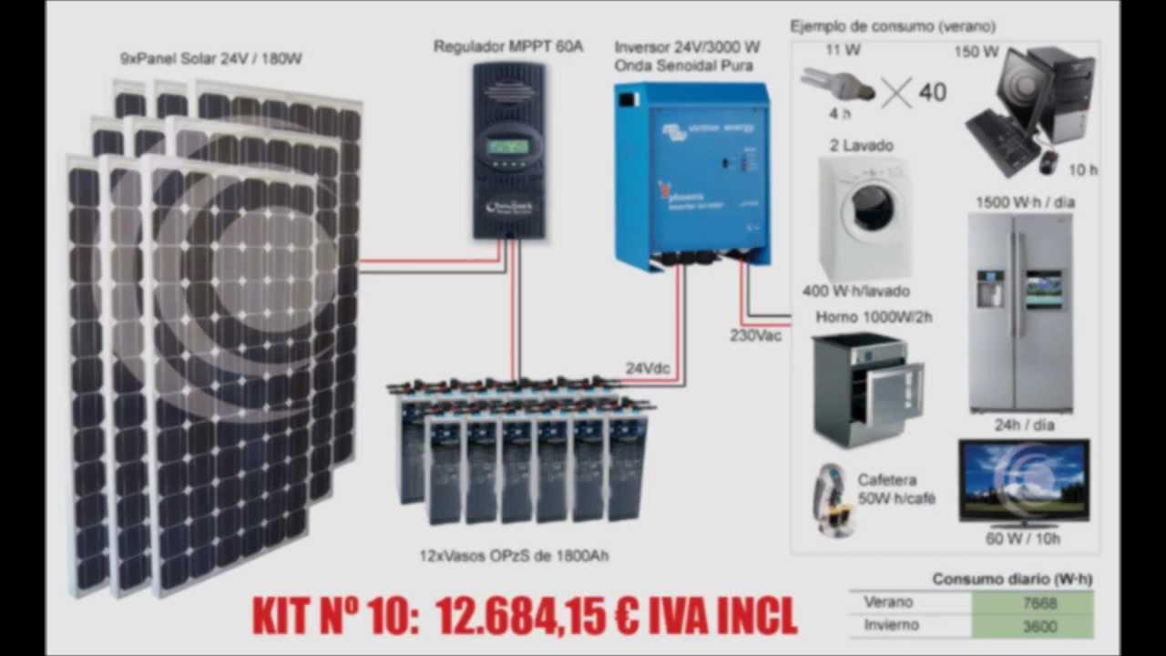 Kits fotovoltaicos placas solares energ a solar for Montar placas solares en casa