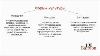 Урок 6. Формы и разновидности культуры