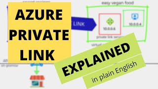 Azure Private Link explained in plain english with a story & step by step demo in less than 5 min