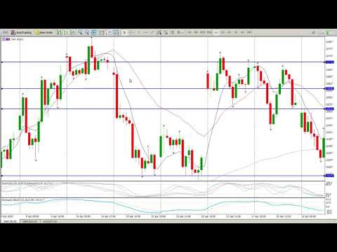 Trend Trading Strategy Technical Analysis, DAX Today 4 May 2020