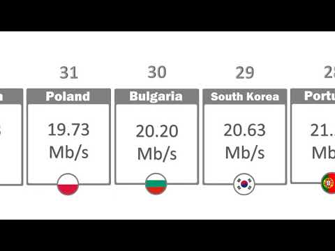 Fastest broadband internet speed in the world Countries Comparison