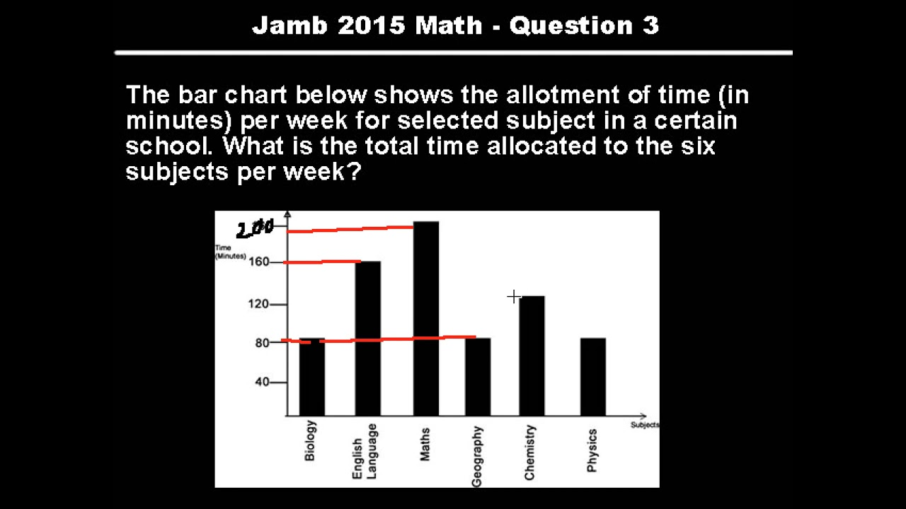 Jamb Geography Past Questions Pdf