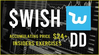 $WISH Stock Due Diligence & Technical analysis  -  Price prediction (update)
